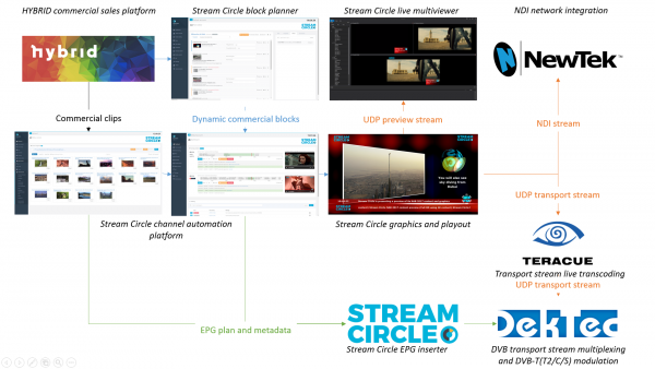 Stream CIrcle workflow diagram for IBC 2017